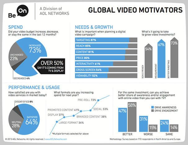 video-on-line