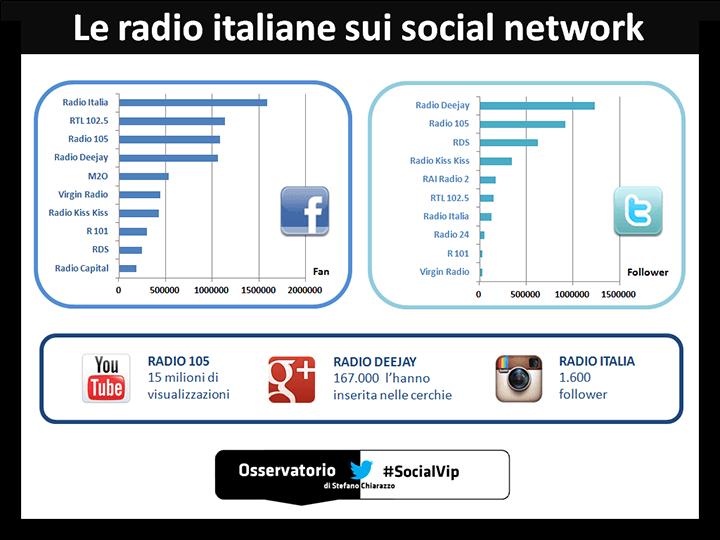 socialradio socialnetwork