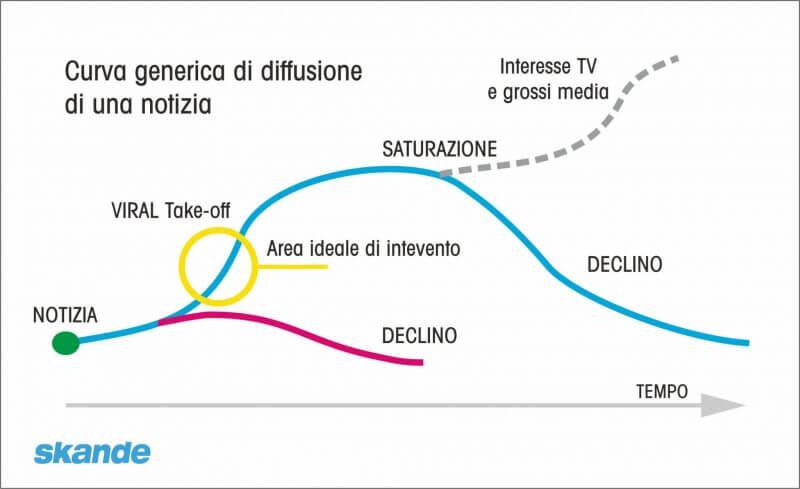 curva interesse