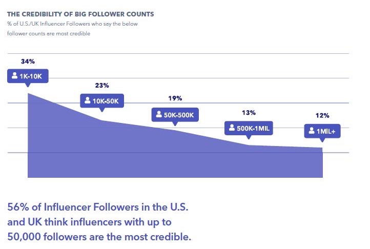 credibilità e fiducia dell'influencer